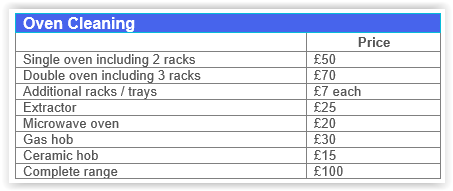 Oven Cleaning Walthamstow prices